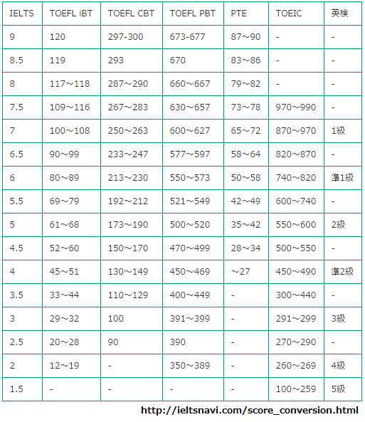 TOEFL・TOEIC・英検スコア換算表 from IELTS NAVI -アイエルツ ナビ