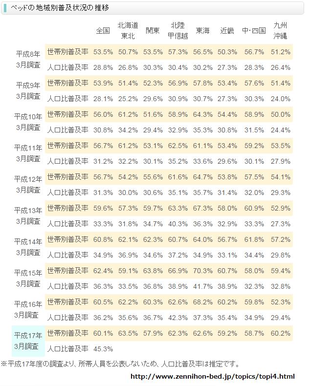 image captured at ベッドの普及率について