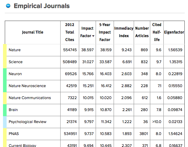 List of Empirical Journal in the field via Journal Information (the vision and memory lab)